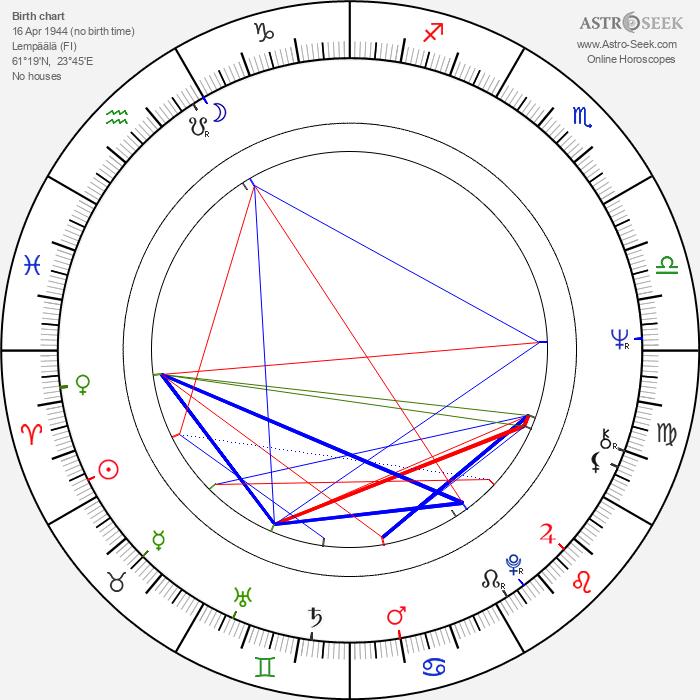 Seppo Maijala - Astrology Natal Birth Chart