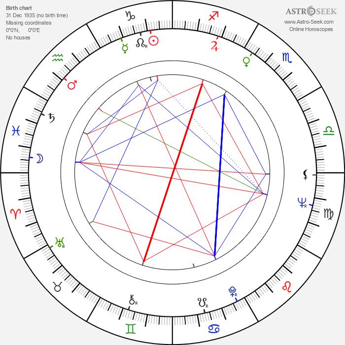 Seppo Tuisku - Astrology Natal Birth Chart
