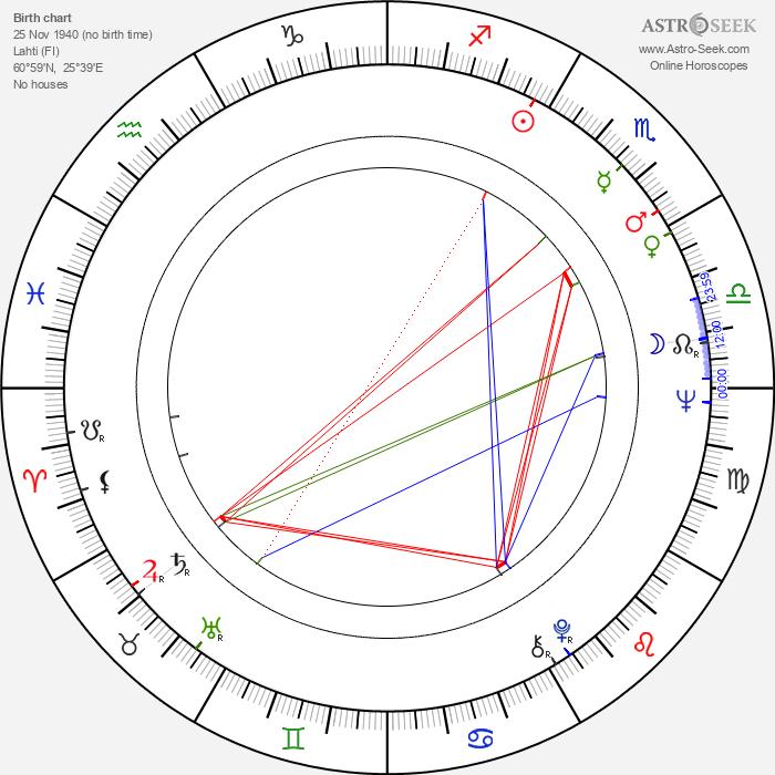Seppo Vallgren - Astrology Natal Birth Chart