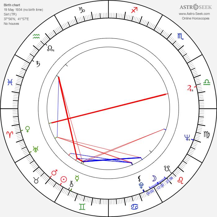 Serafim Gonzalez - Astrology Natal Birth Chart