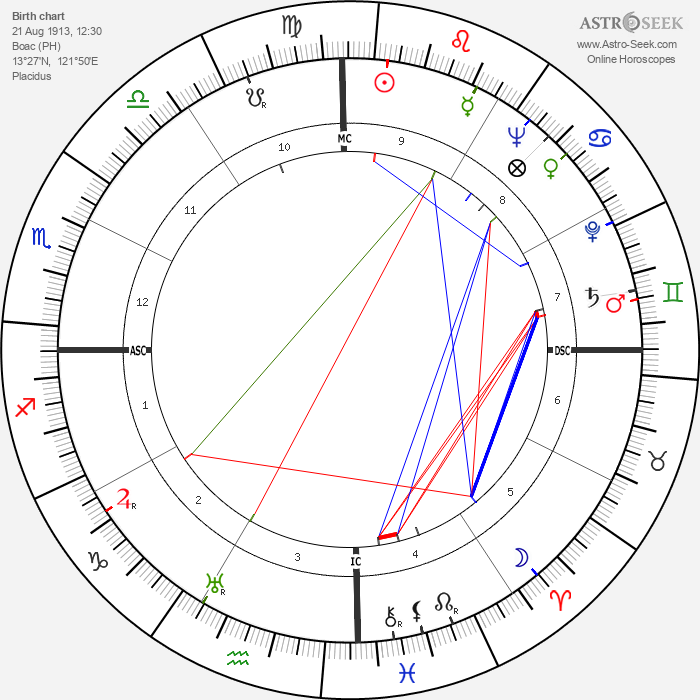 Serafin Lanot - Astrology Natal Birth Chart
