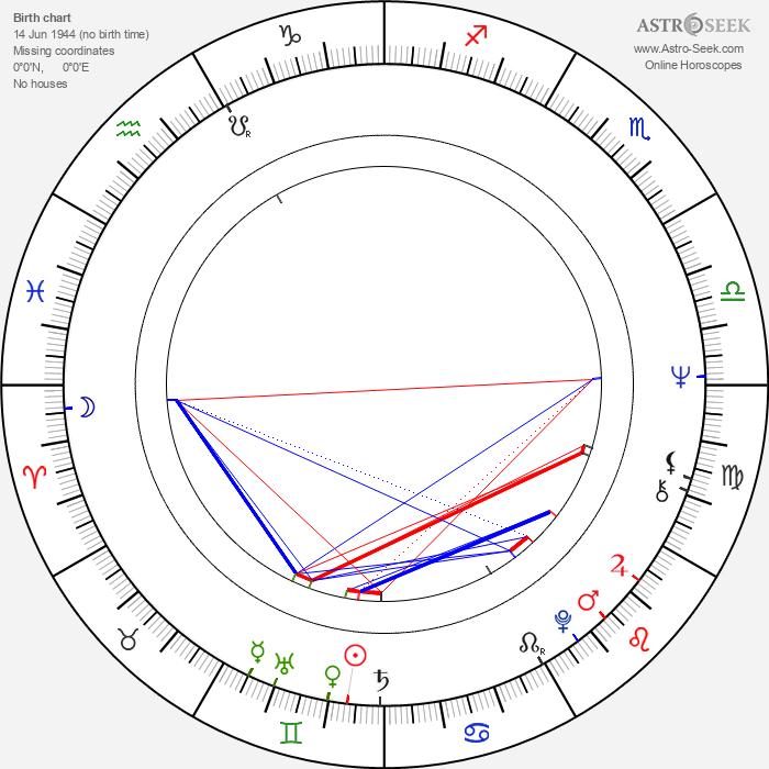 Serban Creanga - Astrology Natal Birth Chart