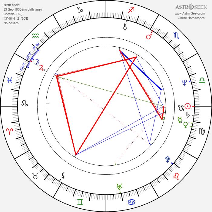 Serban Ionescu - Astrology Natal Birth Chart