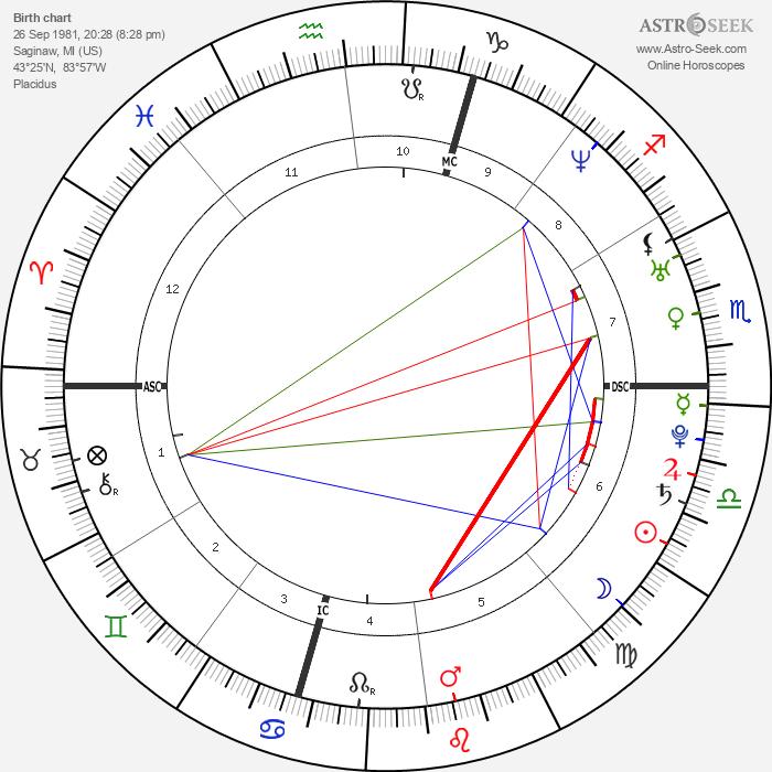 Serena Williams - Astrology Natal Birth Chart