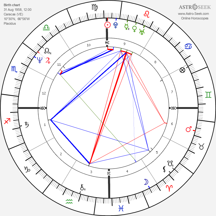 Serge Blanco - Astrology Natal Birth Chart