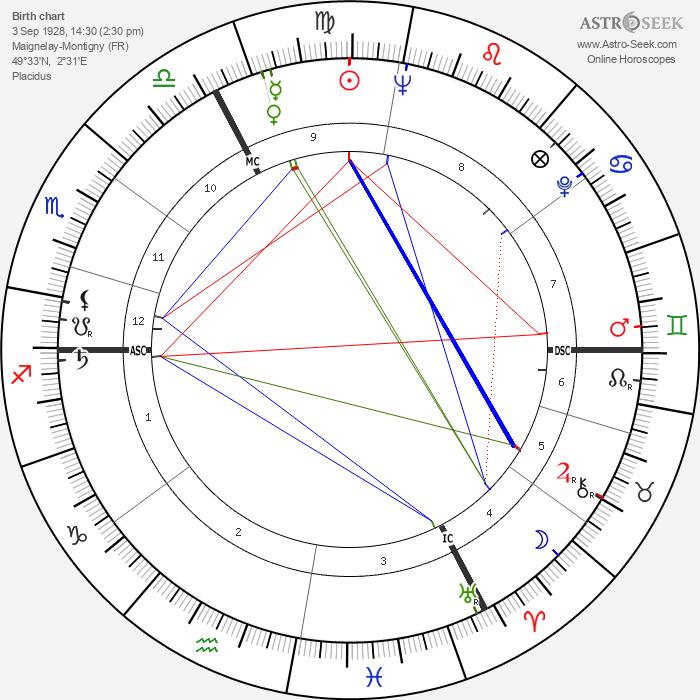 Serge Bourguignon - Astrology Natal Birth Chart