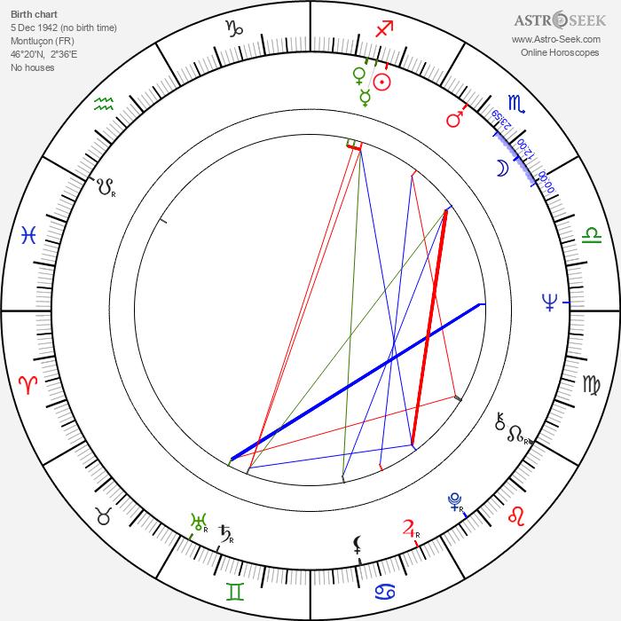 Serge Franklin - Astrology Natal Birth Chart
