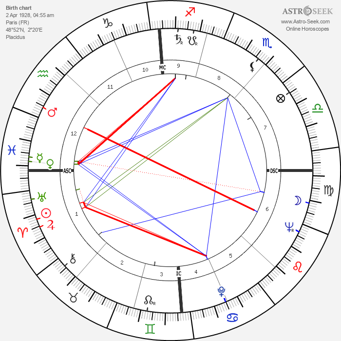 Serge Gainsbourg - Astrology Natal Birth Chart