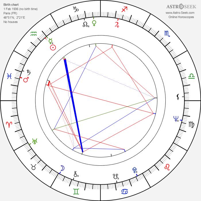 Serge Korber - Astrology Natal Birth Chart
