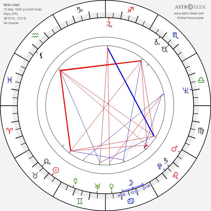 Serge Le Péron - Astrology Natal Birth Chart