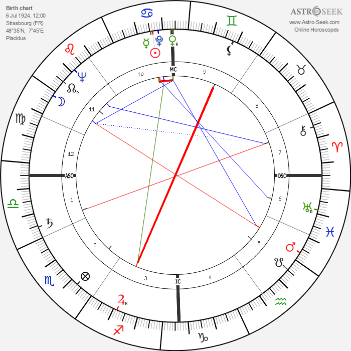 Serge Leclaire - Astrology Natal Birth Chart
