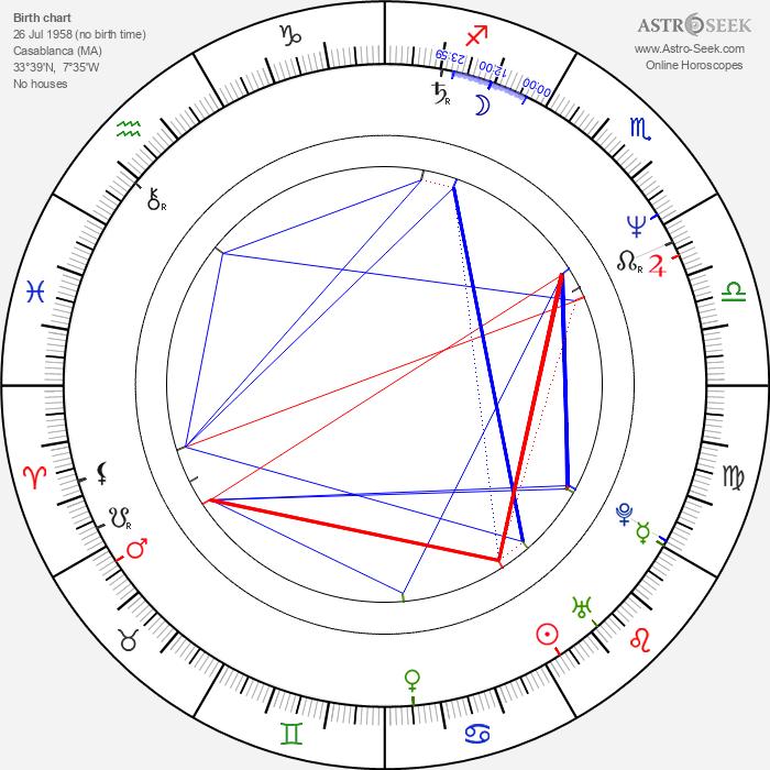 Serge Lopez - Astrology Natal Birth Chart