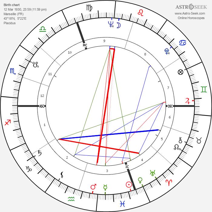 Serge Marquand - Astrology Natal Birth Chart