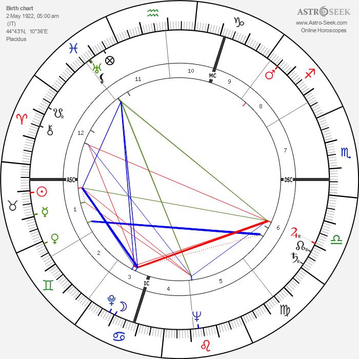 Serge Reggiani - Astrology Natal Birth Chart