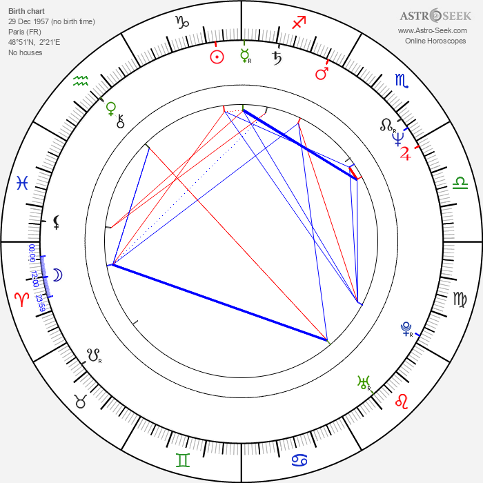 Serge Riaboukine - Astrology Natal Birth Chart