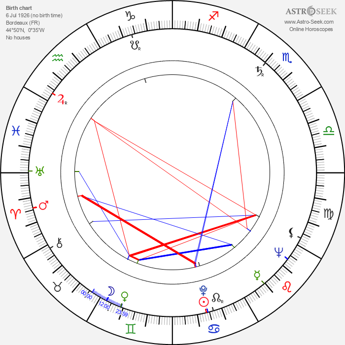 Serge Roullet - Astrology Natal Birth Chart