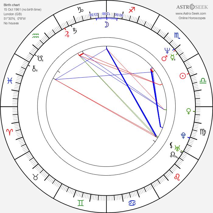 Serge Soric - Astrology Natal Birth Chart