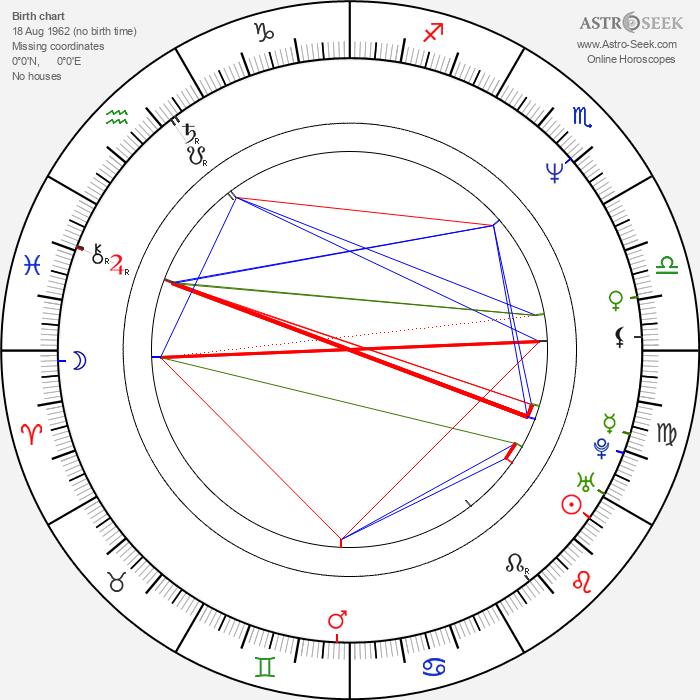 Sergei Dvortsevoy - Astrology Natal Birth Chart