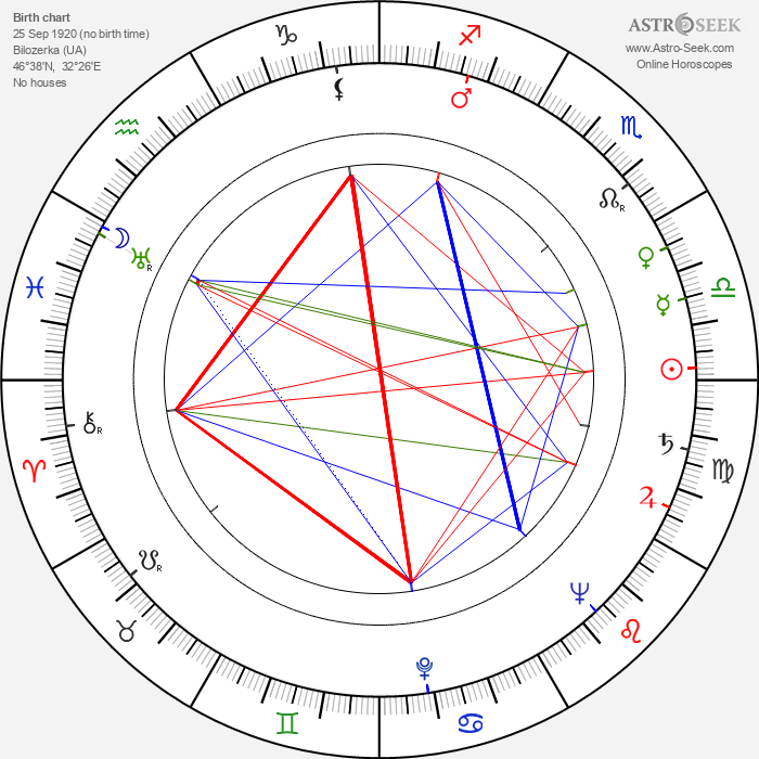Sergei Fedorovich Bondarchuk - Astrology Natal Birth Chart