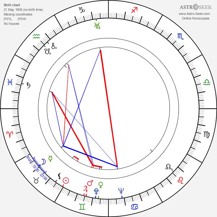 Sergei Gerasimov - Astrology Natal Birth Chart
