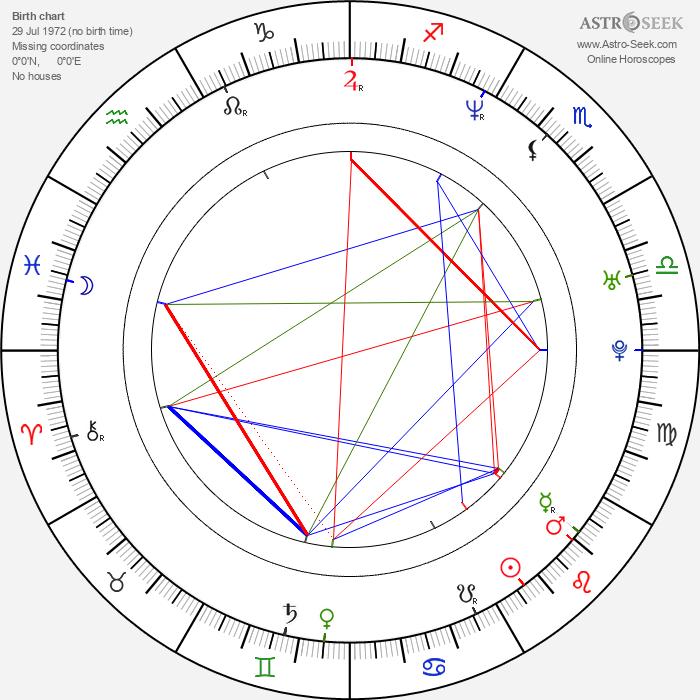Sergei Gorobchenko - Astrology Natal Birth Chart