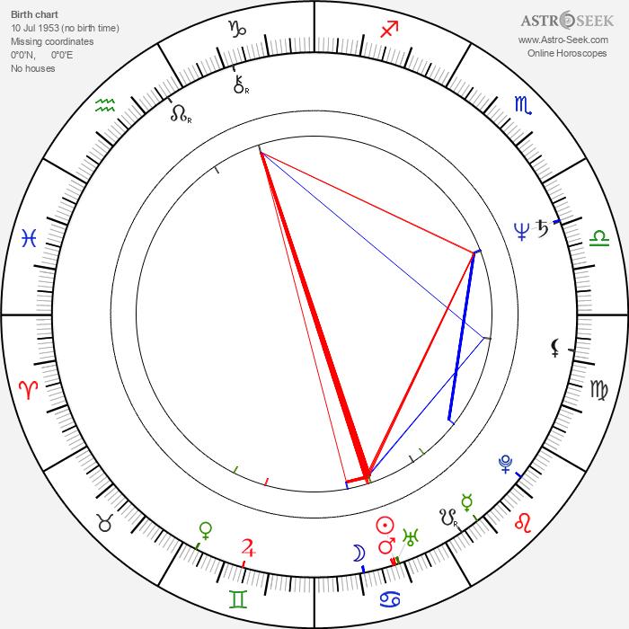 Sergei Komitski - Astrology Natal Birth Chart