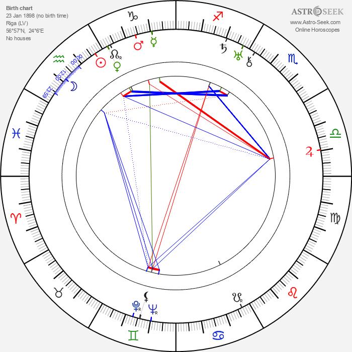 Sergei M. Eisenstein - Astrology Natal Birth Chart