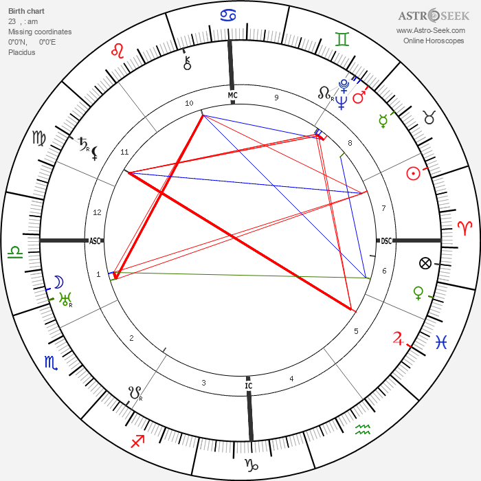 Sergei Prokofiev - Astrology Natal Birth Chart