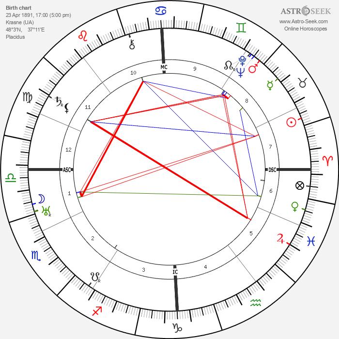 Sergei Prokofiev - Astrology Natal Birth Chart