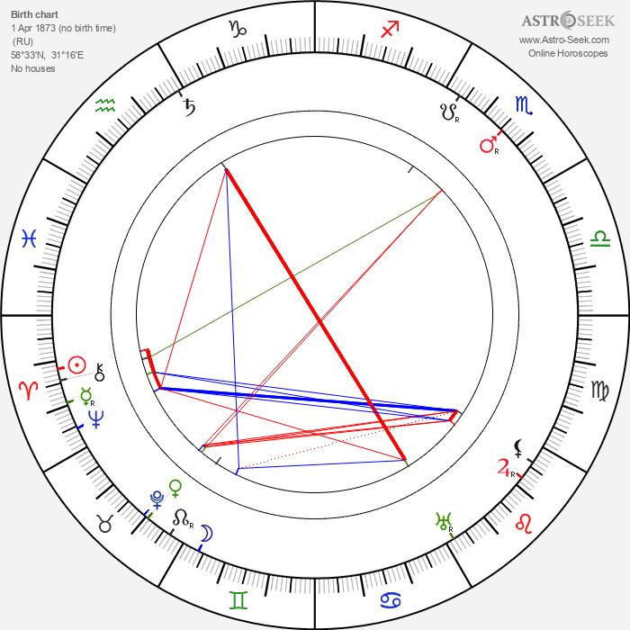 Sergei Rachmaninoff - Astrology Natal Birth Chart