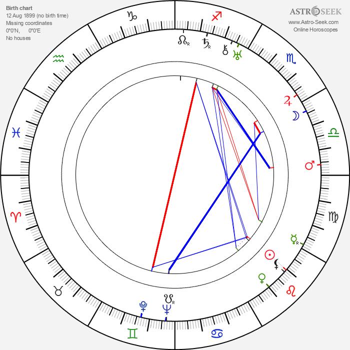 Sergei Romodanov - Astrology Natal Birth Chart