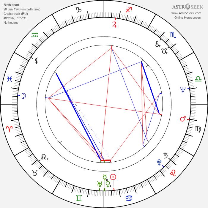 Sergei Vladimirovich Bodrov - Astrology Natal Birth Chart