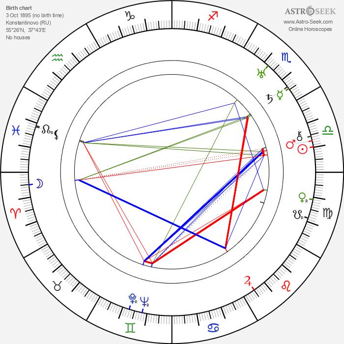 Sergei Yesenin - Astrology Natal Birth Chart