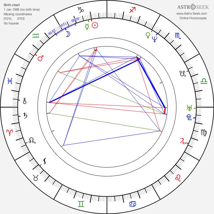 Sergej Fedyshyn - Astrology Natal Birth Chart