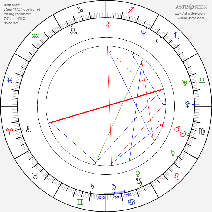 Sergej Trifunović - Astrology Natal Birth Chart