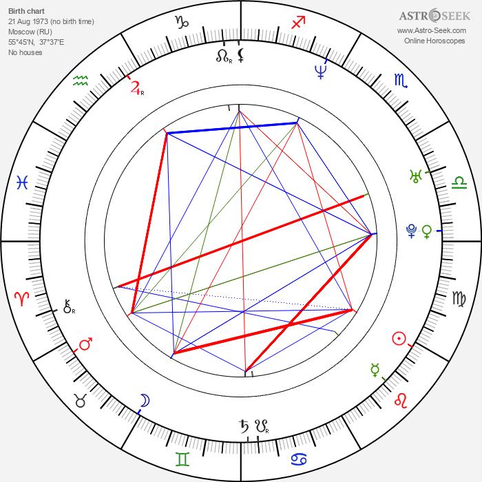 Sergey Brin - Astrology Natal Birth Chart