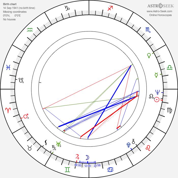 Sergey Dreyden - Astrology Natal Birth Chart