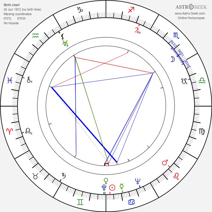 Sergey Filippov - Astrology Natal Birth Chart