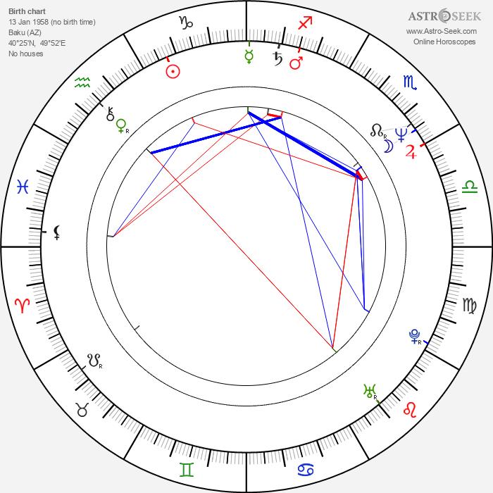 Sergey Gazarov - Astrology Natal Birth Chart