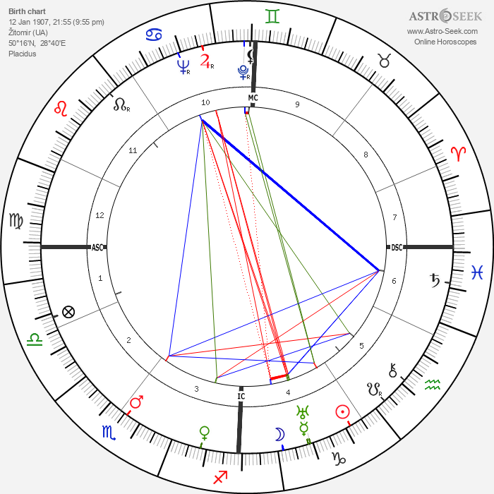 Sergey Korolev - Astrology Natal Birth Chart