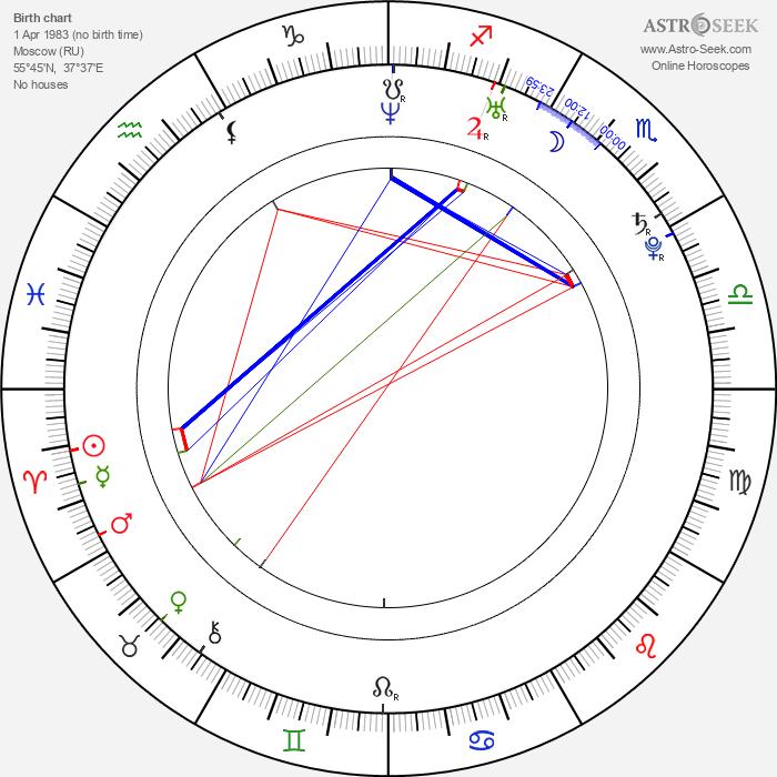 Sergey Lazarev - Astrology Natal Birth Chart