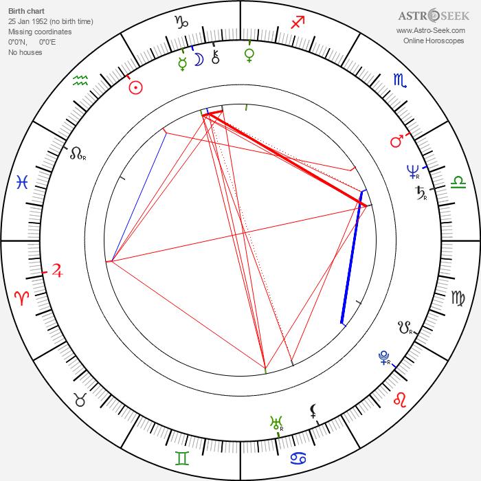 Sergey Martynov - Astrology Natal Birth Chart