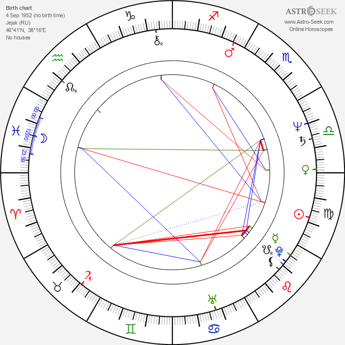 Sergey Nikolayevich Lazarev - Astrology Natal Birth Chart