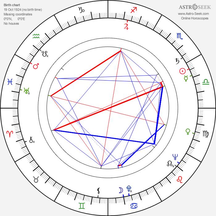 Sergey Polezhaev - Astrology Natal Birth Chart