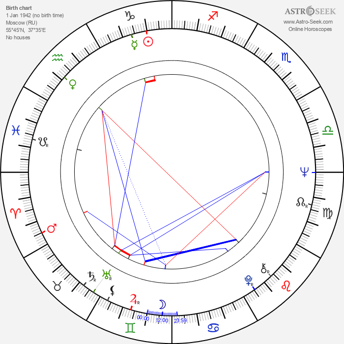 Sergey Shakurov - Astrology Natal Birth Chart