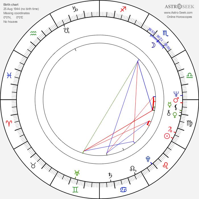 Sergey Solovev - Astrology Natal Birth Chart