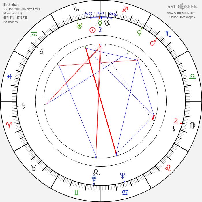 Sergey Urusevskiy - Astrology Natal Birth Chart