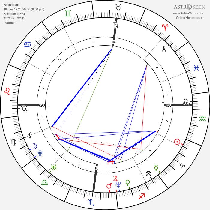 Sergi Bruguera - Astrology Natal Birth Chart