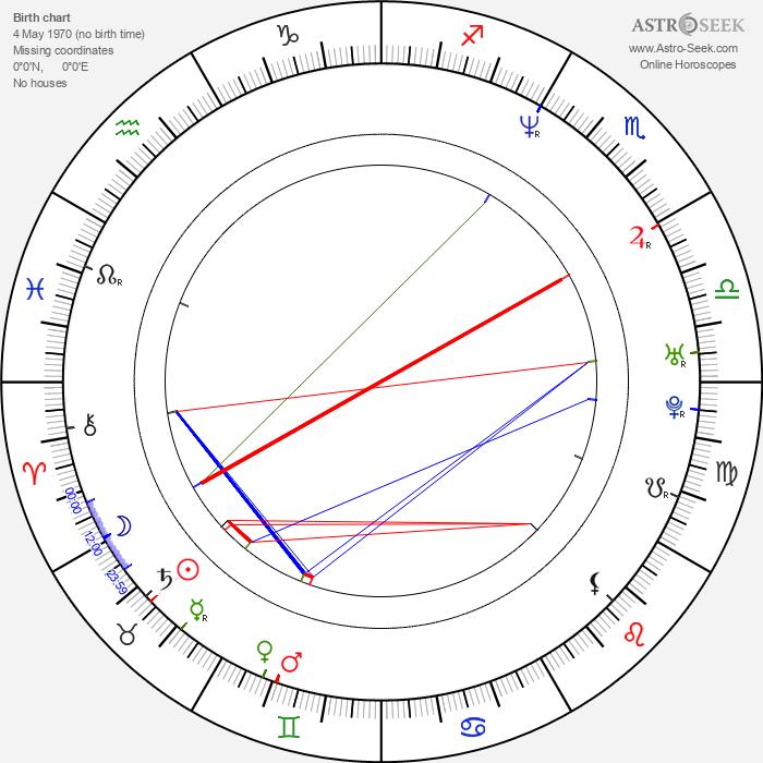 Sergio Basañez - Astrology Natal Birth Chart