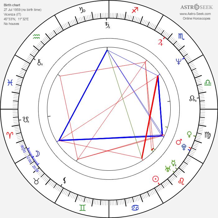 Sergio Berlato - Astrology Natal Birth Chart